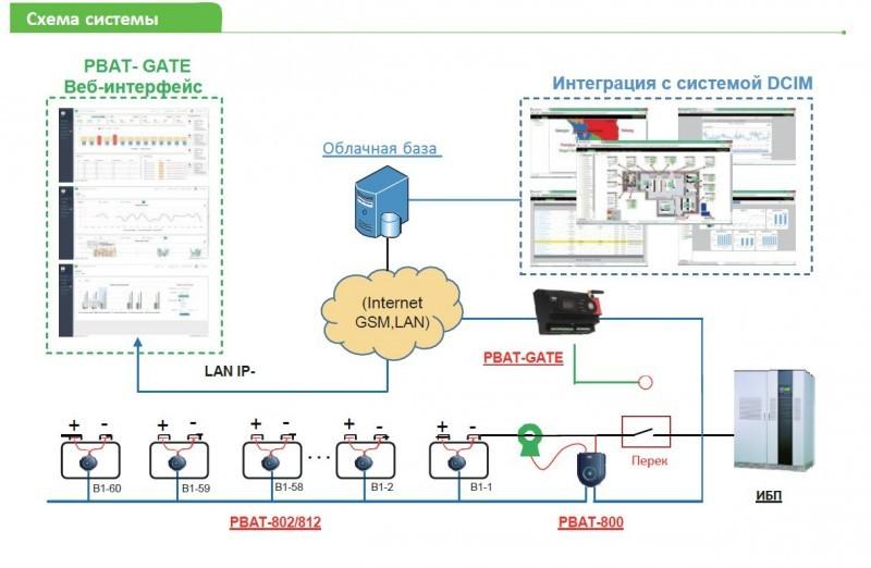 Системы мониторинга аккумуляторов