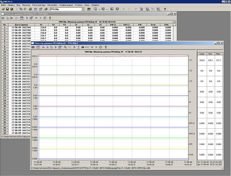 Мониторинг данных измерений