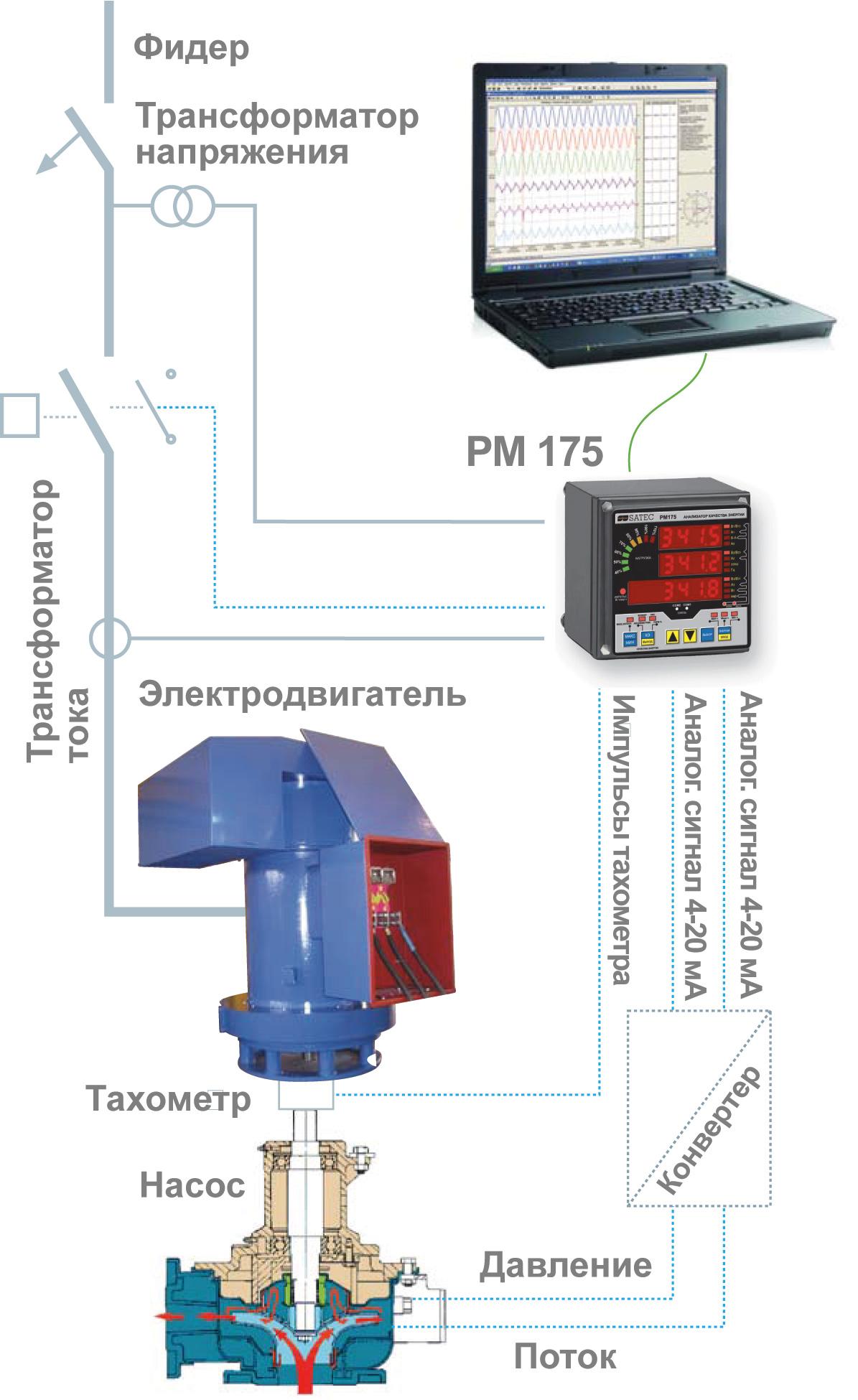 PM175 - Анализатор качества электроэнергии, измерение показателей качества электрической энергии