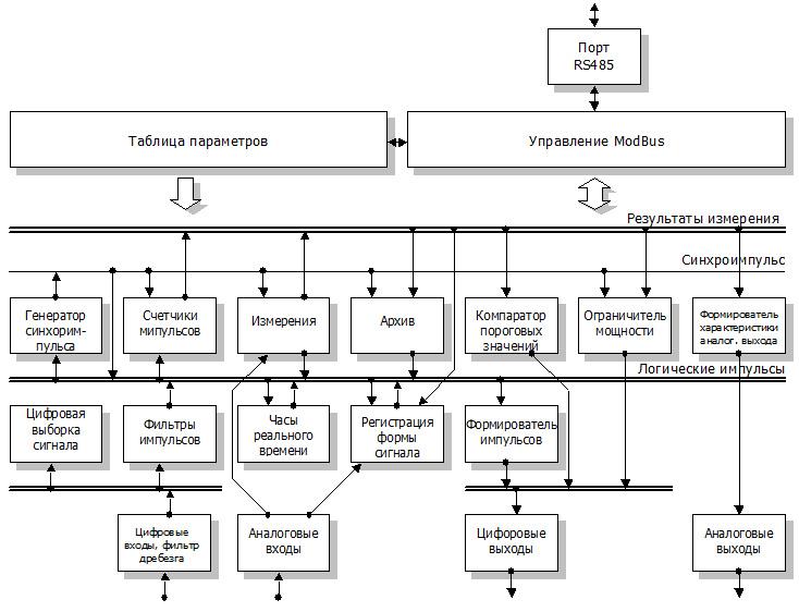Схема логическая структура прибора TMTG