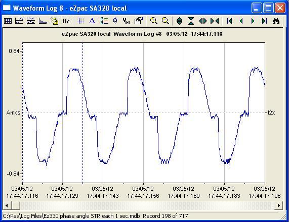 Форма графика тока: THDI (КИС тока) = 25.7 %. Tок цепи мал.