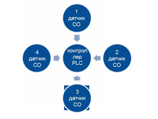 аналоговая сеть датчиков CO NO
