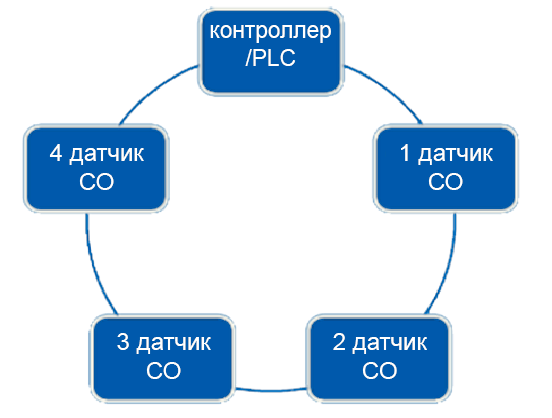 цифровая сеть датчиков CO NO