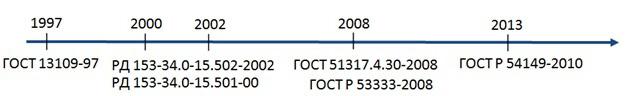 Этапы создания системы контроля КЭ в России