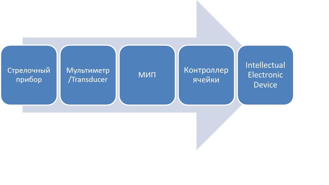 Эволюция контрольно-измерительного оборудования электрической подстанции