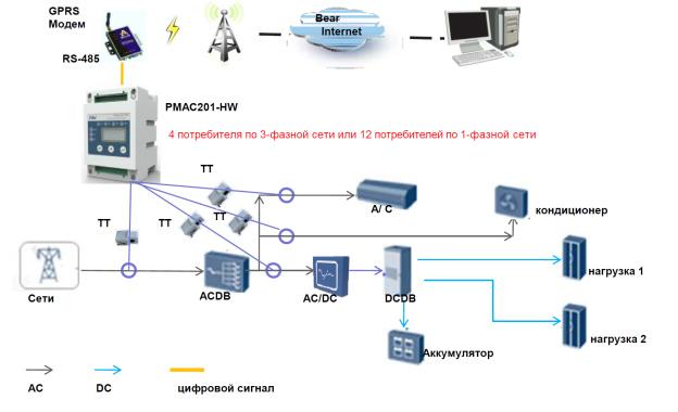 Пример подключения многоканального электросчетчика PMAC201-HW