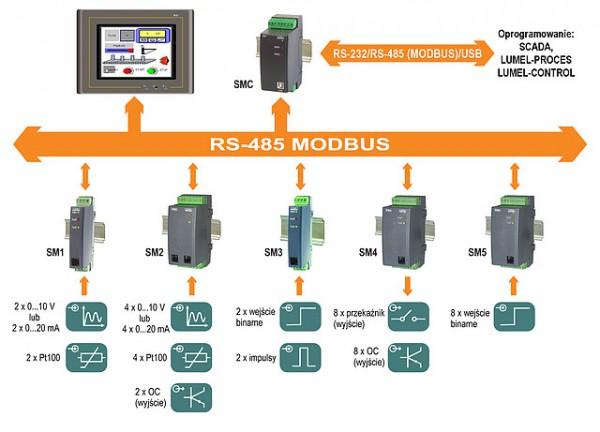 Программируемый логический контроллер SMC предназначен для интеграции различного контрольно-измерительного...