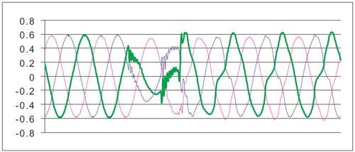 Рисунок 2. Провал в течение одного цикла в двух фазах.