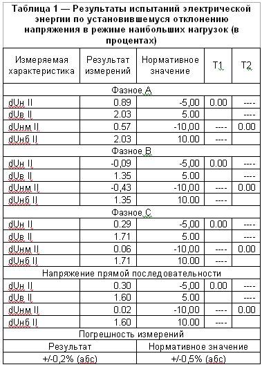Результаты испытаний электрической энергии по установившемуся  отклонению напряжения в режиме наибольших нагрузок (в процентах)