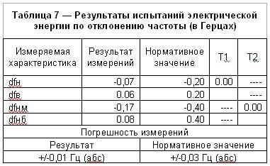 Результаты испытаний электрической энергии по отклонению частоты  (в Герцах)