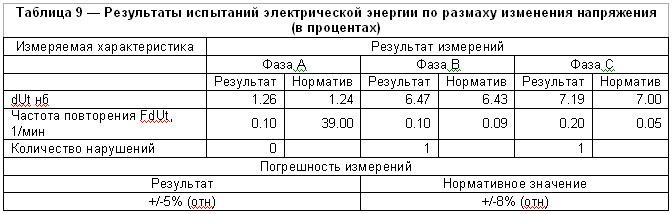 Результаты испытаний электрической энергии по дозе фликера (в  относительных единицах)
