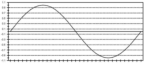 Синусоидальная форма кривой переменного напряжения или тока
