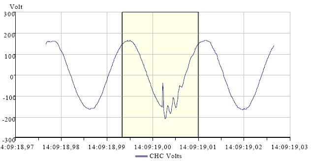 Колебательный процесс при включении конденсатора компенсации  реактивной мощности